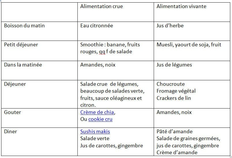alimentation crue/alimentation vivante